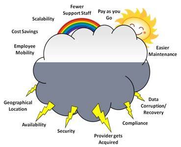Cloud Computing Support Research IT